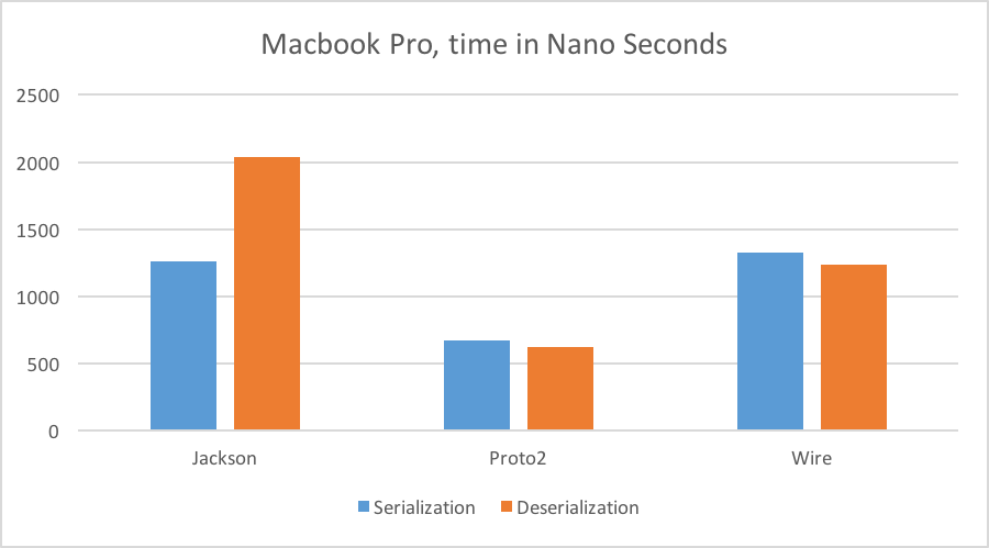 Macbook proto2 vs Jackson Performance
