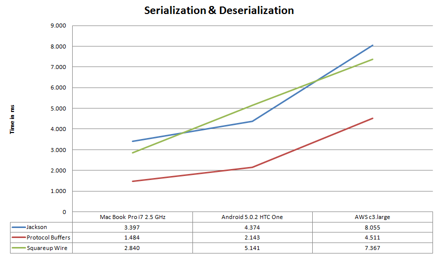 Total Time Serialization & Deserialization