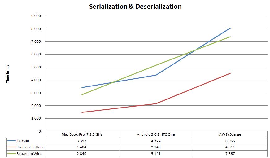Total Time Serialization & Deserialization